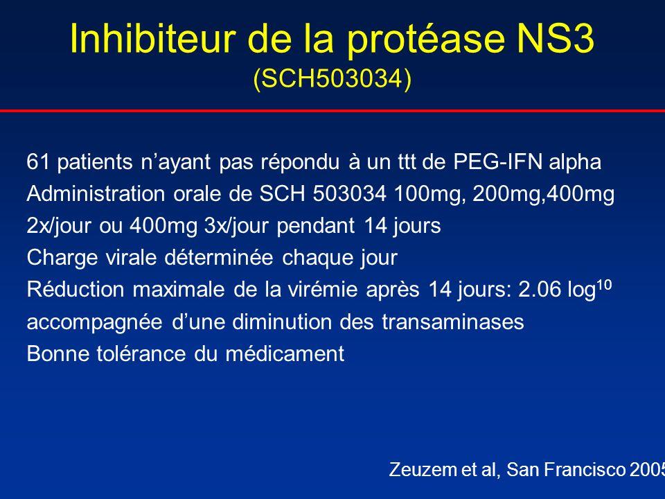 Inhibiteur de la protéase NS3 (SCH503034) 61 patients nayant pas répondu à un ttt de PEG-IFN alpha Administration orale de SCH 503034 100mg, 200mg,400