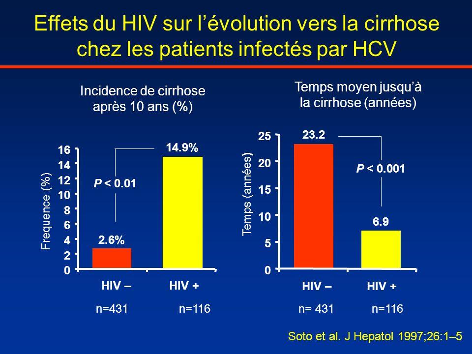 Effets du HIV sur lévolution vers la cirrhose chez les patients infectés par HCV Incidence de cirrhose après 10 ans (%) 2.6% 14.9% 0 2 4 6 8 10 12 14