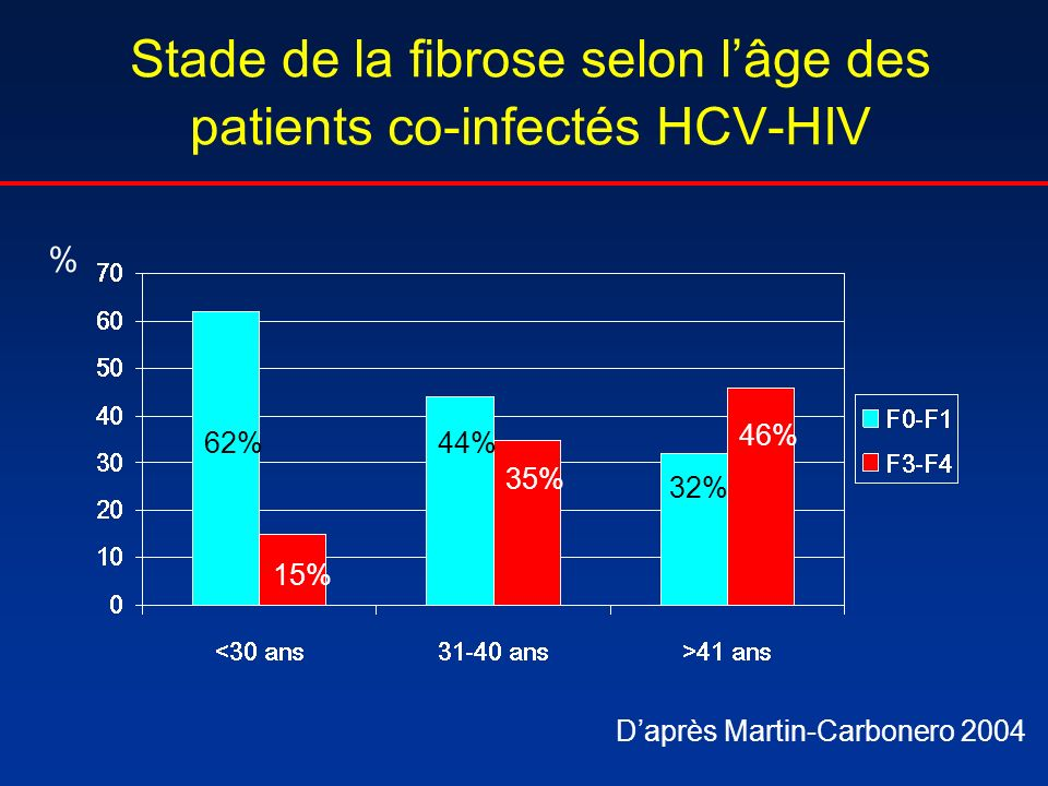 Stade de la fibrose selon lâge des patients co-infectés HCV-HIV % 62%44% 32% 15% 35% 46% Daprès Martin-Carbonero 2004
