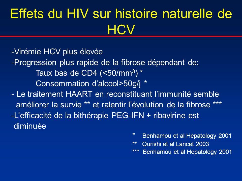 Effets du HIV sur histoire naturelle de HCV -Virémie HCV plus élevée -Progression plus rapide de la fibrose dépendant de: Taux bas de CD4 (<50/mm 3 )