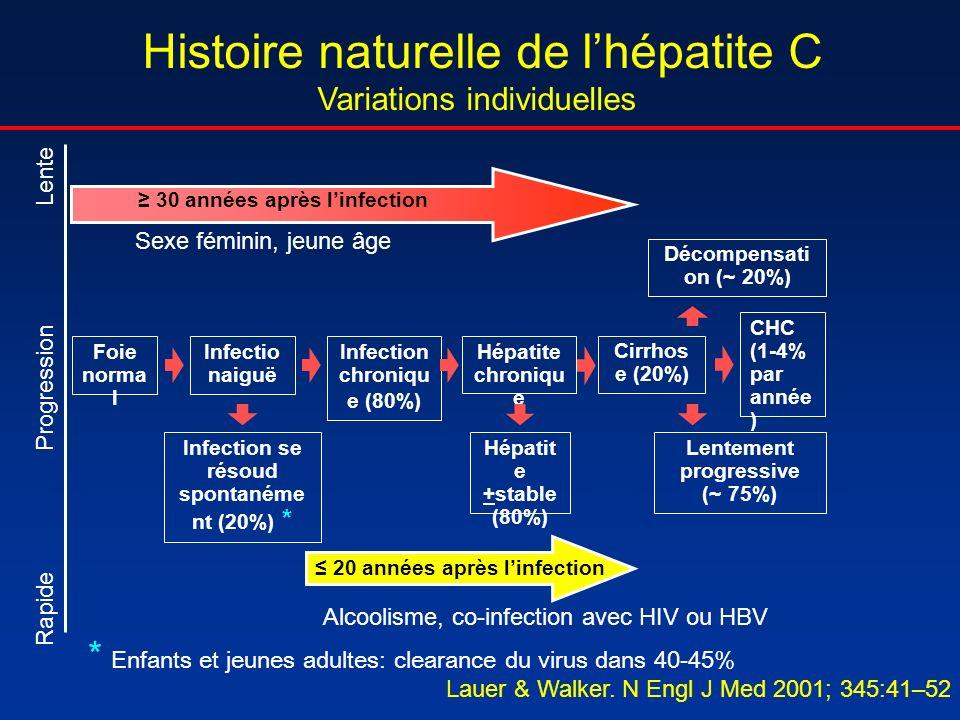 Histoire naturelle de lhépatite C Variations individuelles Foie norma l Infectio naiguë Infection chroniqu e (80%) Hépatite chroniqu e Infection se ré