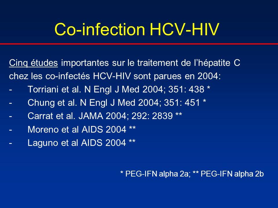 Co-infection HCV-HIV Cinq études importantes sur le traitement de lhépatite C chez les co-infectés HCV-HIV sont parues en 2004: -Torriani et al. N Eng