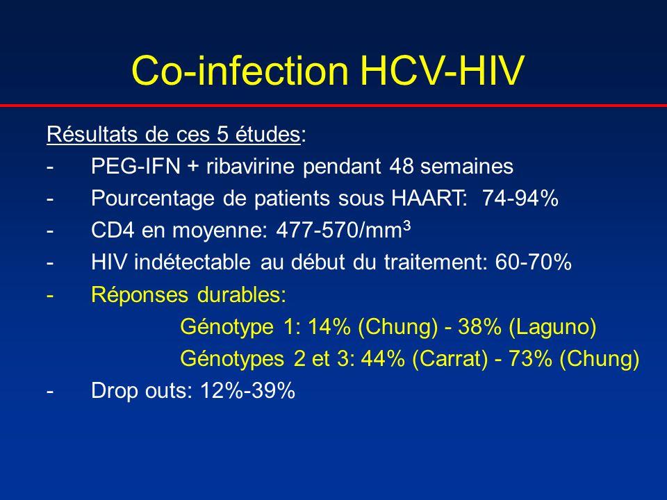 Co-infection HCV-HIV Résultats de ces 5 études: -PEG-IFN + ribavirine pendant 48 semaines -Pourcentage de patients sous HAART: 74-94% -CD4 en moyenne: