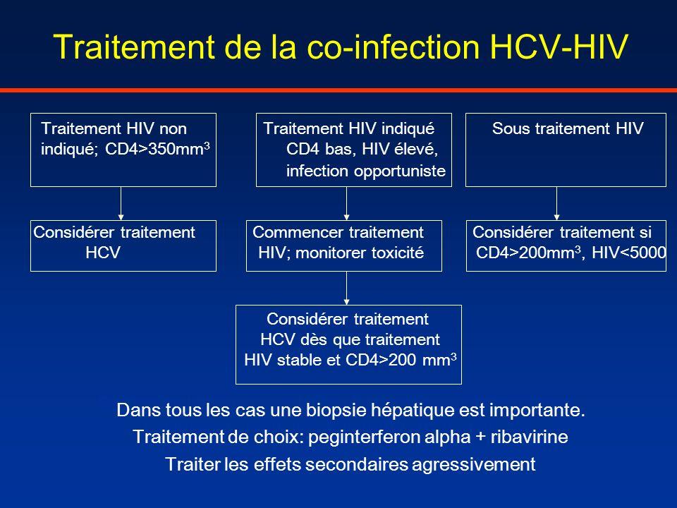 Traitement de la co-infection HCV-HIV Traitement HIV non Traitement HIV indiqué Sous traitement HIV indiqué; CD4>350mm 3 CD4 bas, HIV élevé, infection