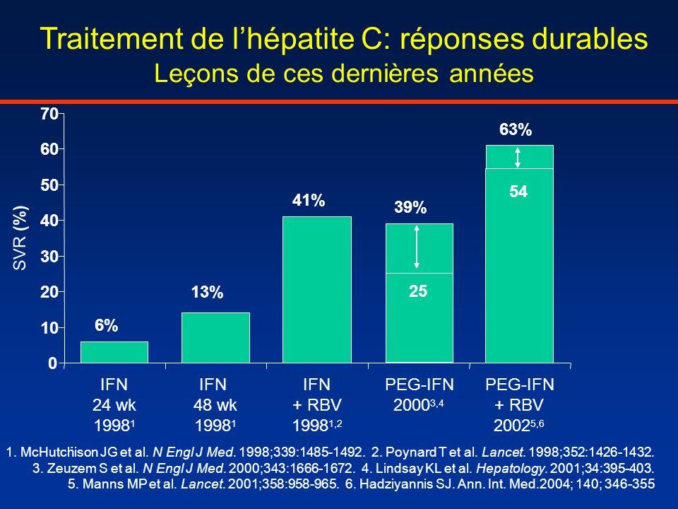 Traitement de lhépatite C: réponses durables Leçons de ces dernières années 6% 13% 41% 39% 54 63% 0 10 20 30 40 50 60 70 IFN 24 wk 1998 1 IFN 48 wk 19