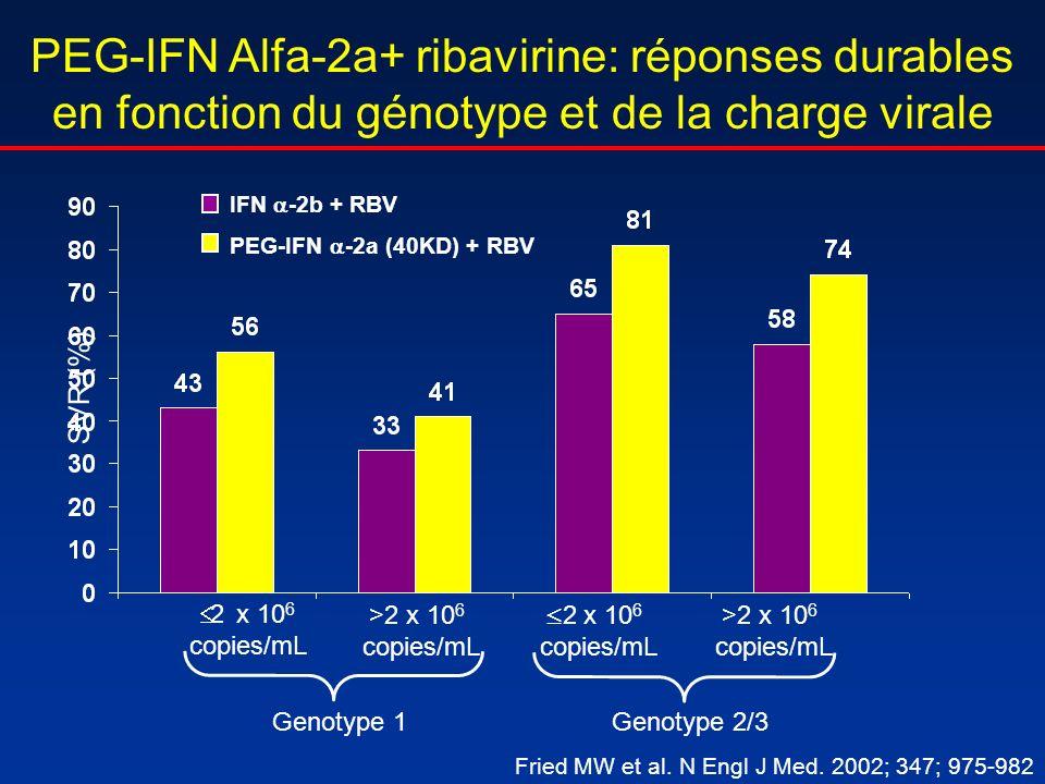 PEG-IFN Alfa-2a+ ribavirine: réponses durables en fonction du génotype et de la charge virale 2 x 10 6 copies/mL >2 x 10 6 copies/mL 2 x 10 6 copies/m