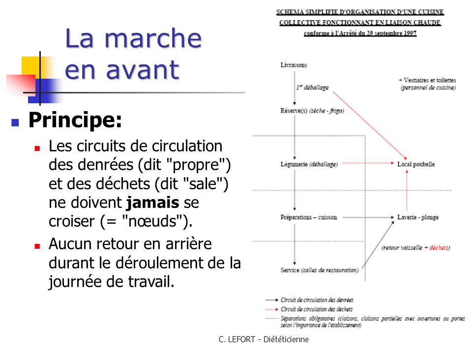 C. LEFORT - Diététicienne La marche en avant Principe: Les circuits de circulation des denrées (dit