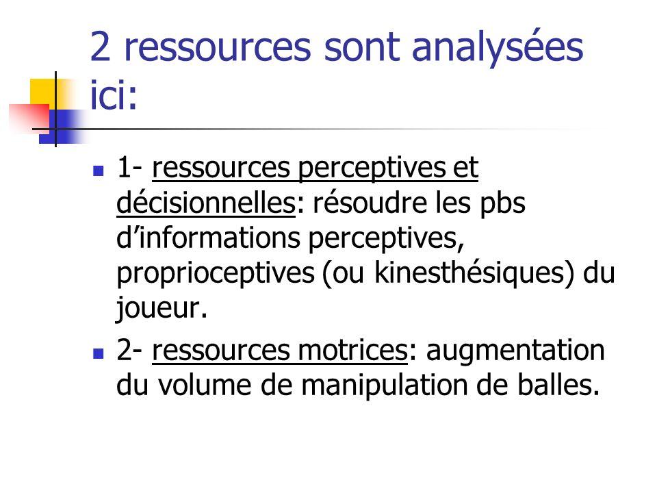2 ressources sont analysées ici: 1- ressources perceptives et décisionnelles: résoudre les pbs dinformations perceptives, proprioceptives (ou kinesthé