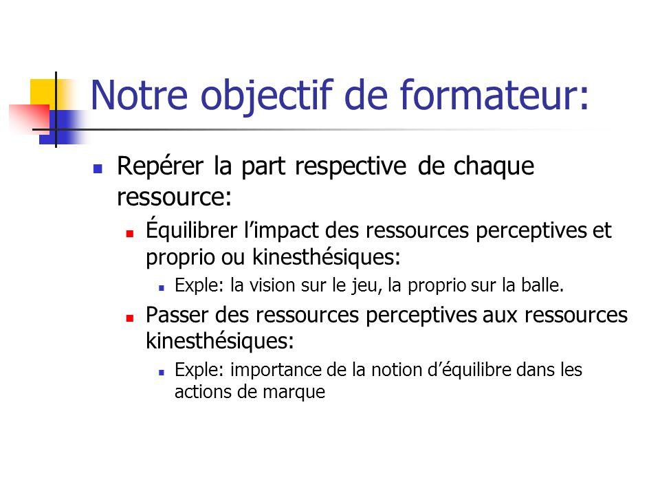 Notre objectif de formateur: Repérer la part respective de chaque ressource: Équilibrer limpact des ressources perceptives et proprio ou kinesthésique