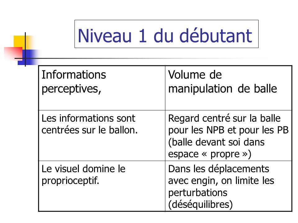 Niveau 1 du débutant Informations perceptives, Volume de manipulation de balle Les informations sont centrées sur le ballon. Regard centré sur la ball
