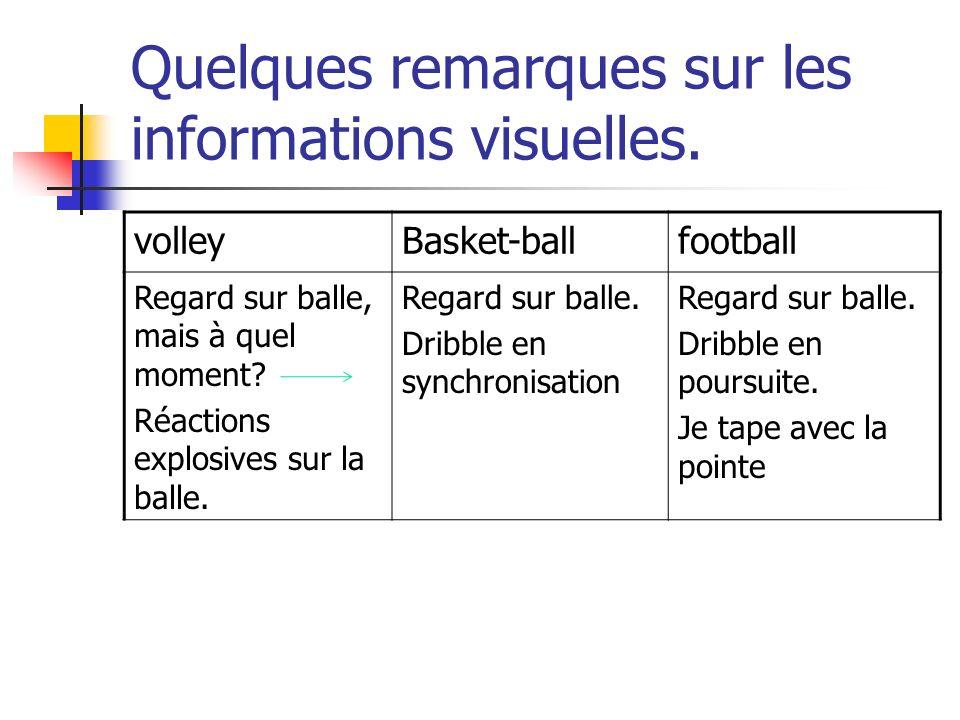 Quelques remarques sur les informations visuelles. volleyBasket-ballfootball Regard sur balle, mais à quel moment? Réactions explosives sur la balle.