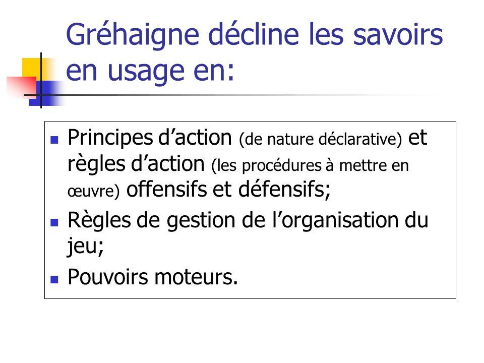 Gréhaigne décline les savoirs en usage en: Principes daction (de nature déclarative) et règles daction (les procédures à mettre en œuvre) offensifs et