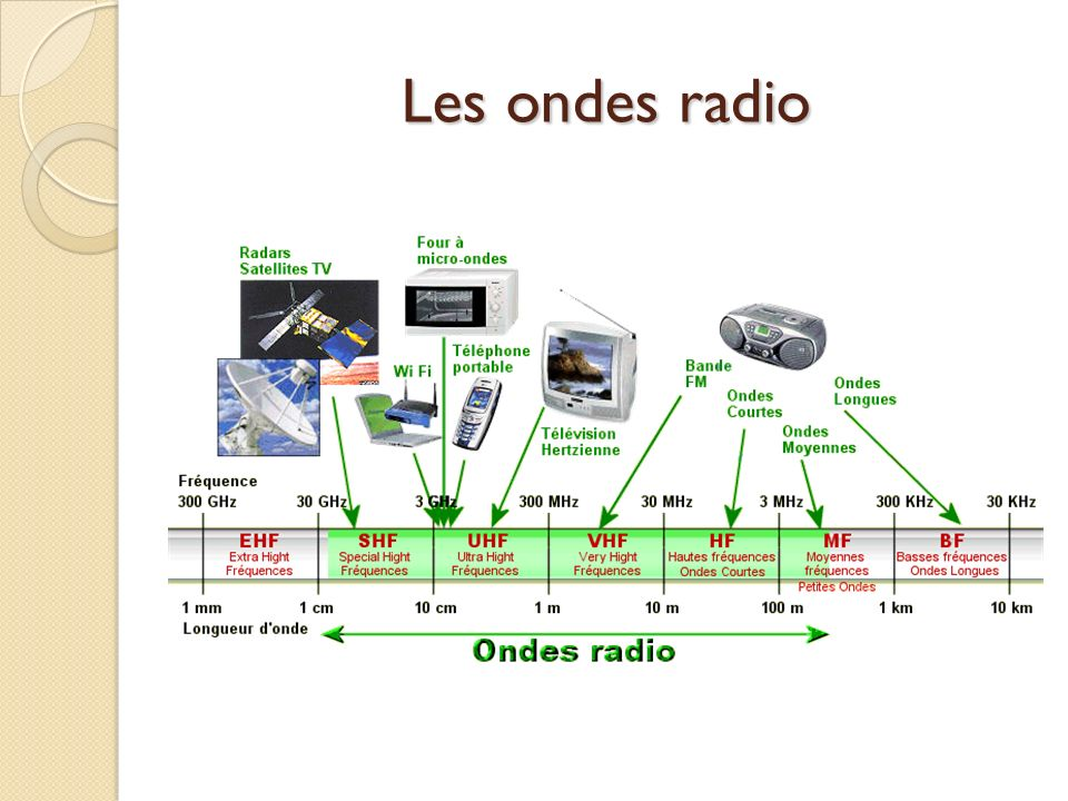Les ondes radio