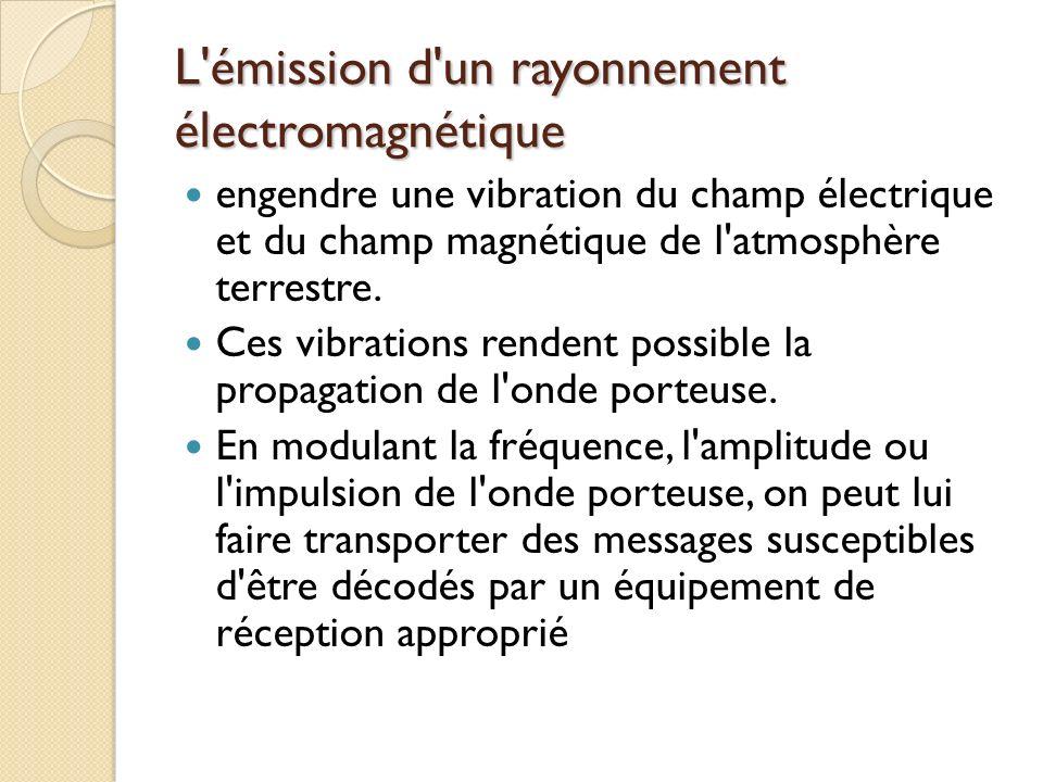 L émission d un rayonnement électromagnétique engendre une vibration du champ électrique et du champ magnétique de l atmosphère terrestre.