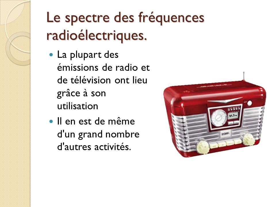 Le spectre des fréquences radioélectriques.