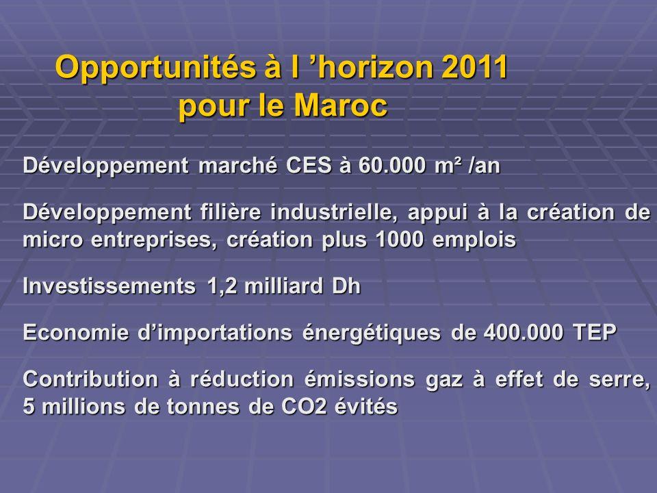 Opportunités à l horizon 2011 pour le Maroc Développement marché CES à 60.000 m² /an Développement filière industrielle, appui à la création de micro