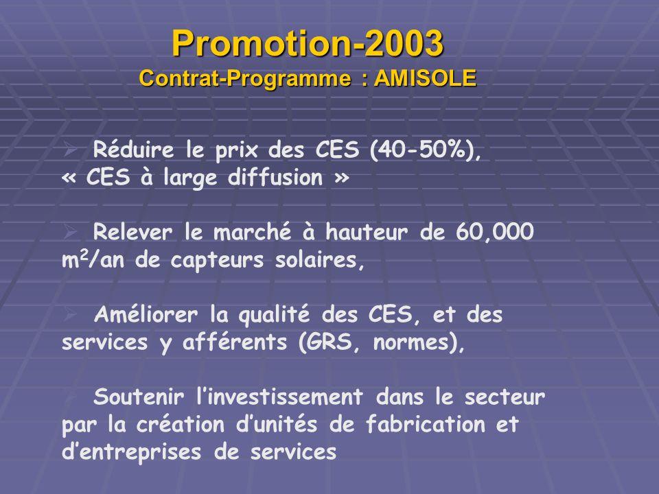 Promotion-2003 Contrat-Programme : AMISOLE Réduire le prix des CES (40-50%), « CES à large diffusion » Relever le marché à hauteur de 60,000 m 2 /an d