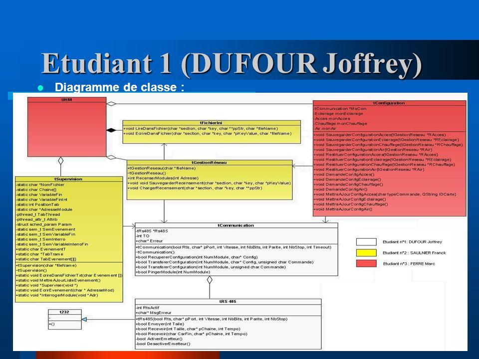Etudiant 1 (DUFOUR Joffrey) Diagramme de classe :