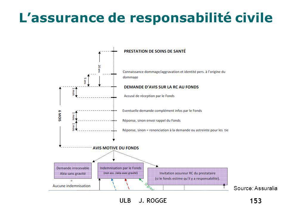 Lassurance de responsabilité civile ULB J. ROGGE 153 Source: Assuralia