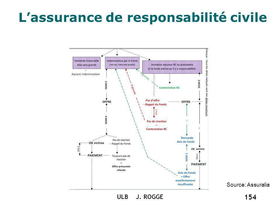 Lassurance de responsabilité civile ULB J. ROGGE 154 Source: Assuralia