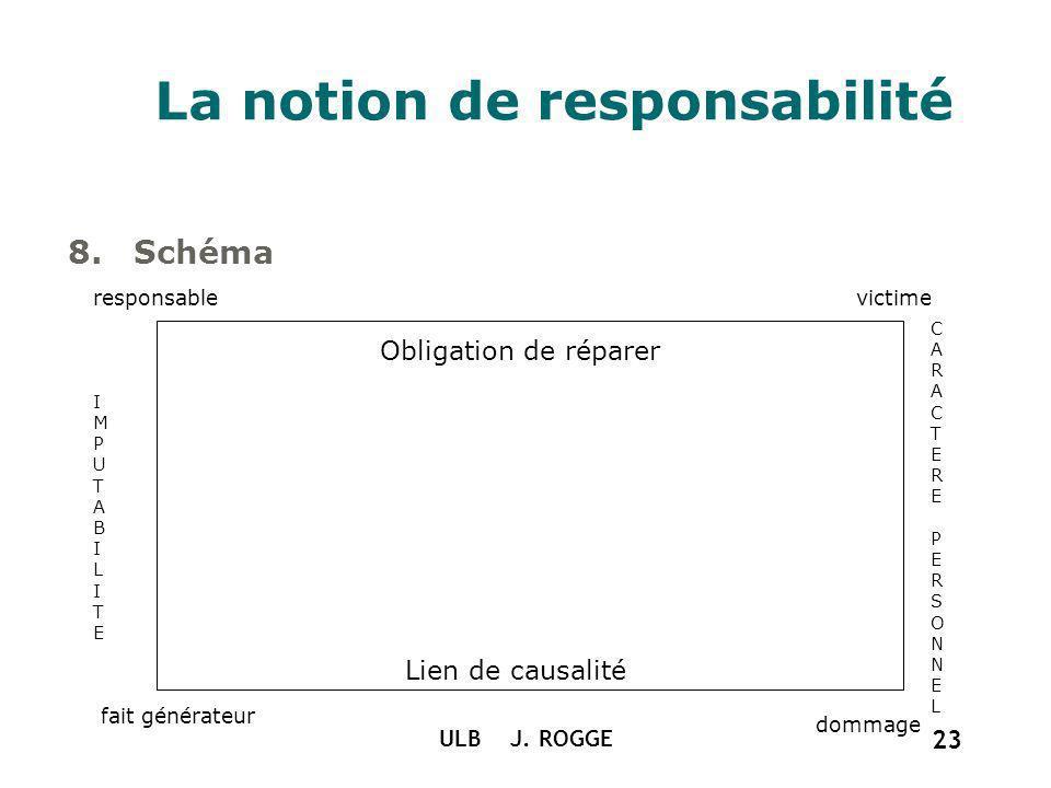 ULB J. ROGGE 23 La notion de responsabilité 8.Schéma Obligation de réparer Lien de causalité responsablevictime fait générateur dommage IMPUTABILITEIM