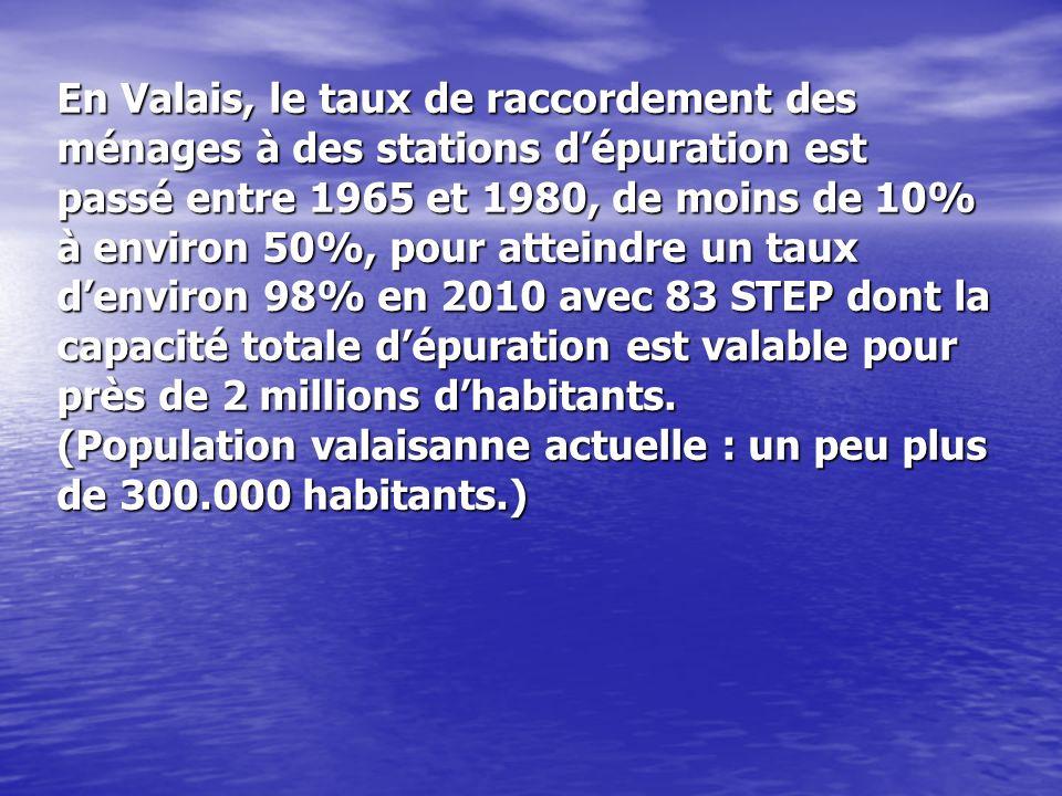 En Valais, le taux de raccordement des ménages à des stations dépuration est passé entre 1965 et 1980, de moins de 10% à environ 50%, pour atteindre u