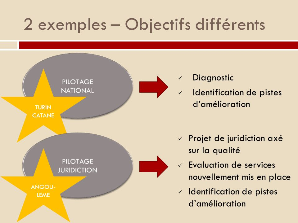 2 exemples – Objectifs différents Projet de juridiction axé sur la qualité Evaluation de services nouvellement mis en place Identification de pistes damélioration TURIN CATANE Diagnostic Identification de pistes damélioration ANGOU- LEME