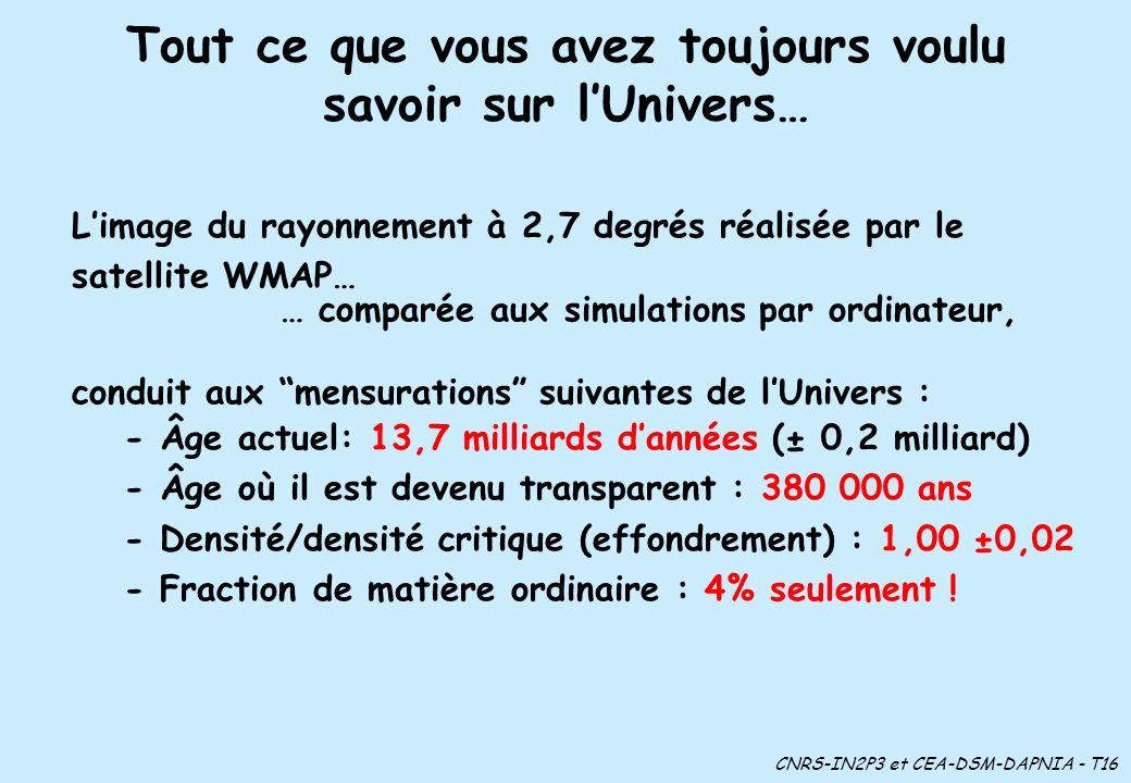 Tout ce que vous avez toujours voulu savoir sur lUnivers… CNRS-IN2P3 et CEA-DSM-DAPNIA - T16 Limage du rayonnement à 2,7 degrés réalisée par le satellite WMAP… … comparée aux simulations par ordinateur, conduit aux mensurations suivantes de lUnivers : - Âge actuel: 13,7 milliards dannées (± 0,2 milliard) - Âge où il est devenu transparent : 380 000 ans - Densité/densité critique (effondrement) : 1,00 ±0,02 - Fraction de matière ordinaire : 4% seulement !