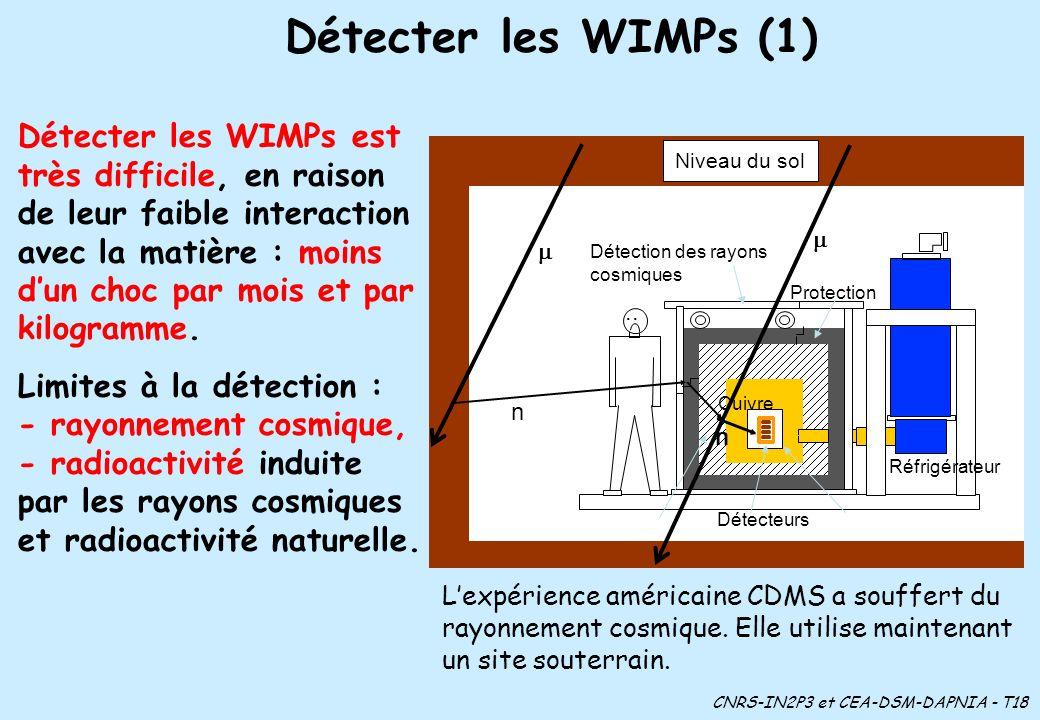 Niveau du sol Détecteurs Protection Détection des rayons cosmiques Réfrigérateur Détecter les WIMPs (1) Cuivre Détecter les WIMPs est très difficile, en raison de leur faible interaction avec la matière : moins dun choc par mois et par kilogramme.