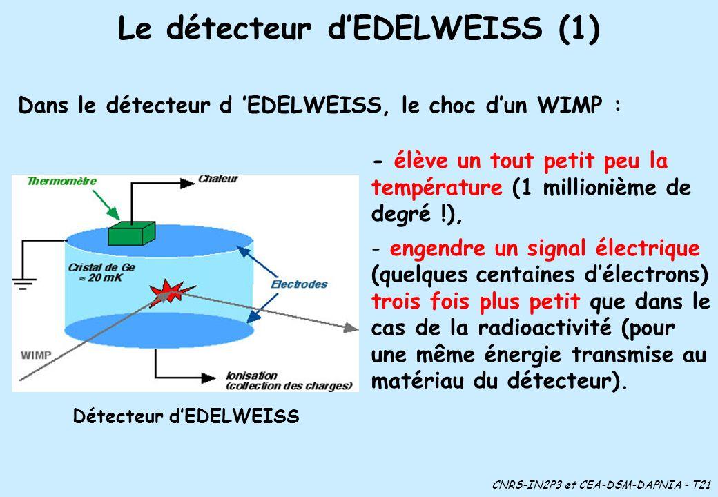 Le détecteur dEDELWEISS (1) - élève un tout petit peu la température (1 millionième de degré !), - engendre un signal électrique (quelques centaines délectrons) trois fois plus petit que dans le cas de la radioactivité (pour une même énergie transmise au matériau du détecteur).