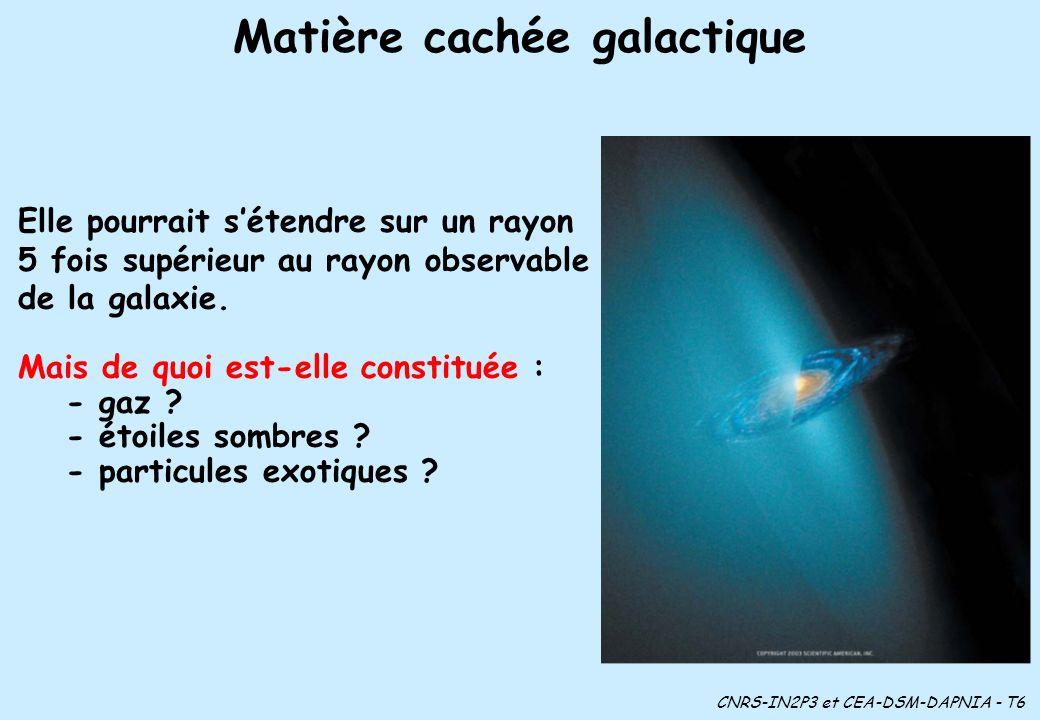 Matière cachée galactique CNRS-IN2P3 et CEA-DSM-DAPNIA - T6 Elle pourrait sétendre sur un rayon 5 fois supérieur au rayon observable de la galaxie.