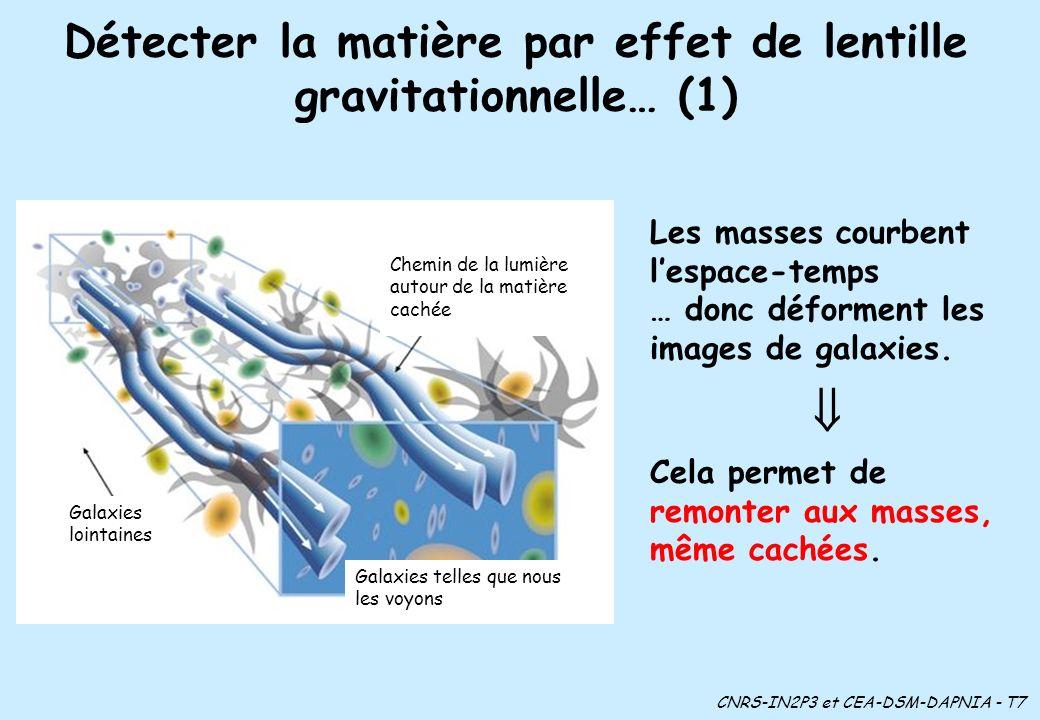 Détecter la matière par effet de lentille gravitationnelle… (1) Chemin de la lumière autour de la matière cachée Galaxies telles que nous les voyons Galaxies lointaines CNRS-IN2P3 et CEA-DSM-DAPNIA - T7 Les masses courbent lespace-temps … donc déforment les images de galaxies.