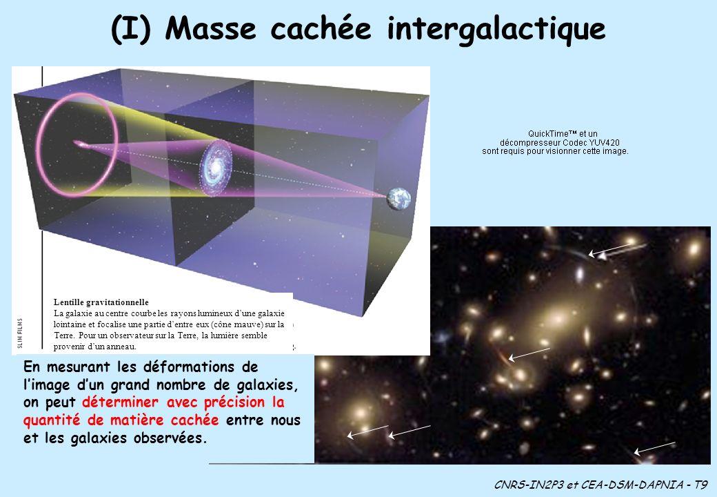 (I) Masse cachée intergalactique Lentille gravitationnelle La galaxie au centre courbe les rayons lumineux dune galaxie lointaine et focalise une partie dentre eux (cône mauve) sur la Terre.