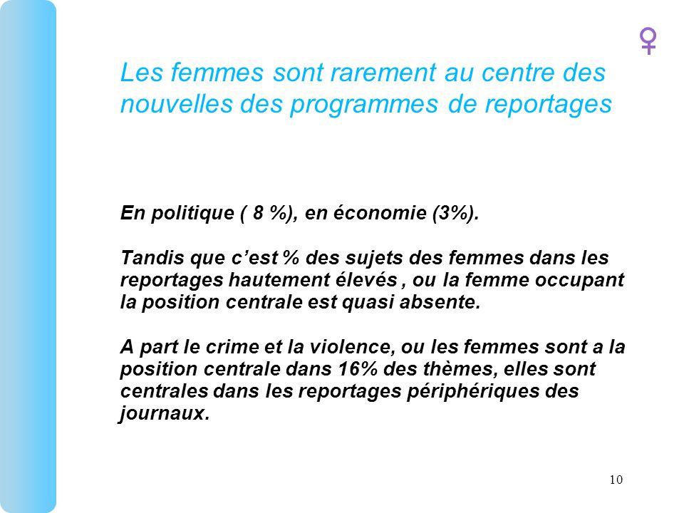 Les femmes sont rarement au centre des nouvelles des programmes de reportages En politique ( 8 %), en économie (3%).