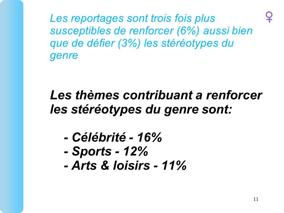 Les reportages sont trois fois plus susceptibles de renforcer (6%) aussi bien que de défier (3%) les stéréotypes du genre Les thèmes contribuant a renforcer les stéréotypes du genre sont: - Célébrité - 16% - Sports - 12% - Arts & loisirs - 11% 11