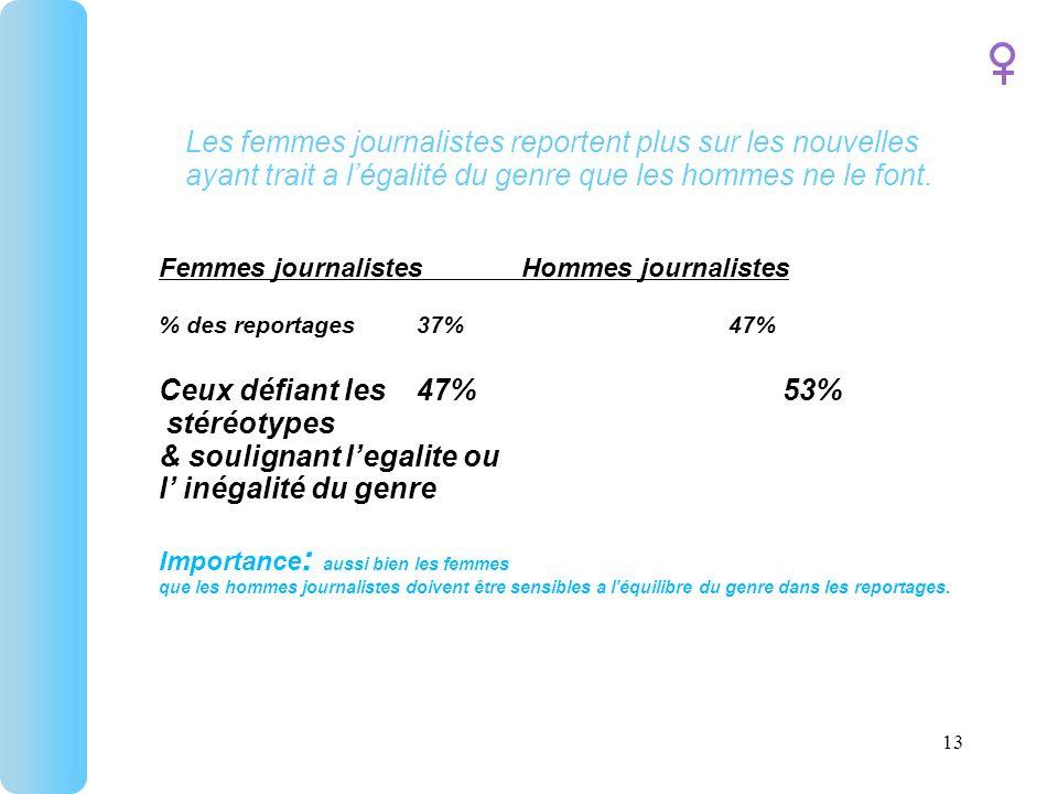 Les femmes journalistes reportent plus sur les nouvelles ayant trait a légalité du genre que les hommes ne le font.
