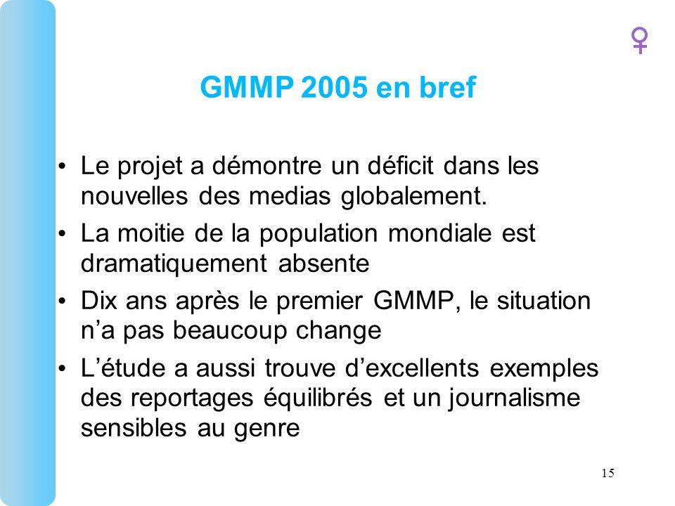 15 GMMP 2005 en bref Le projet a démontre un déficit dans les nouvelles des medias globalement.