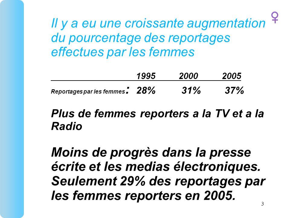 Il y a eu une croissante augmentation du pourcentage des reportages effectues par les femmes 199520002005 Reportages par les femmes : 28% 31% 37% Plus de femmes reporters a la TV et a la Radio Moins de progrès dans la presse écrite et les medias électroniques.