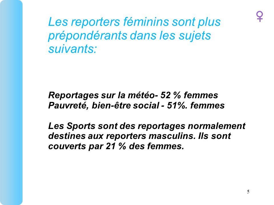 Les reporters féminins sont plus prépondérants dans les sujets suivants: Reportages sur la météo- 52 % femmes Pauvreté, bien-être social - 51%.