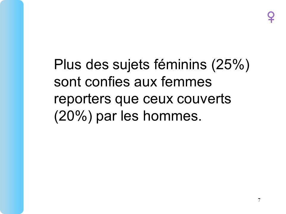 Plus des sujets féminins (25%) sont confies aux femmes reporters que ceux couverts (20%) par les hommes.