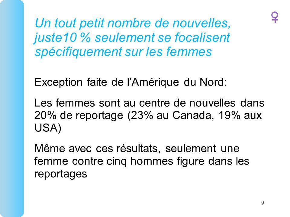 Un tout petit nombre de nouvelles, juste10 % seulement se focalisent spécifiquement sur les femmes Exception faite de lAmérique du Nord: Les femmes sont au centre de nouvelles dans 20% de reportage (23% au Canada, 19% aux USA) Même avec ces résultats, seulement une femme contre cinq hommes figure dans les reportages 9