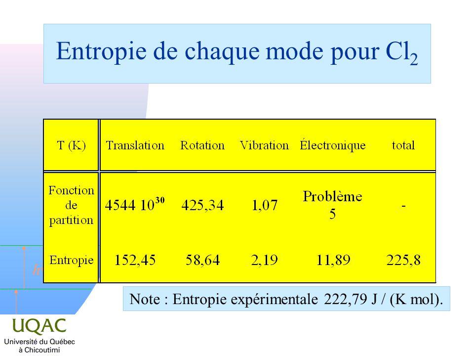 h Entropie de chaque mode pour Cl 2 Note : Entropie expérimentale 222,79 J / (K mol).