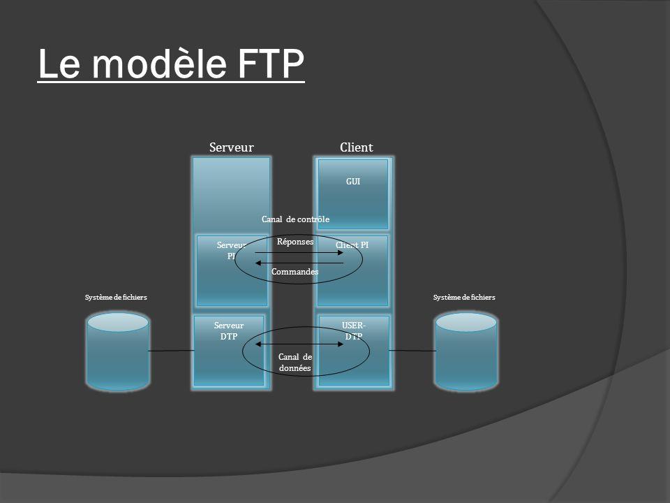 Le modèle FTP Serveur PI Serveur DTP GUI Client PI USER- DTP ServeurClient Canal de contrôle Commandes Réponses Canal de données Système de fichiers