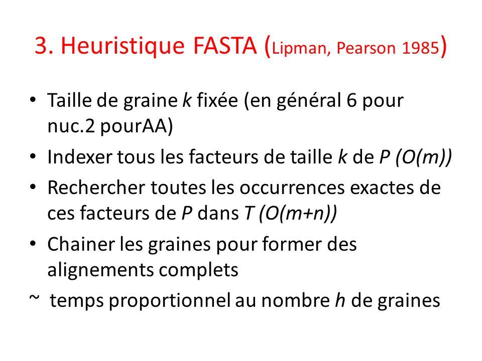 3. Heuristique FASTA ( Lipman, Pearson 1985 ) Taille de graine k fixée (en général 6 pour nuc.2 pourAA) Indexer tous les facteurs de taille k de P (O(