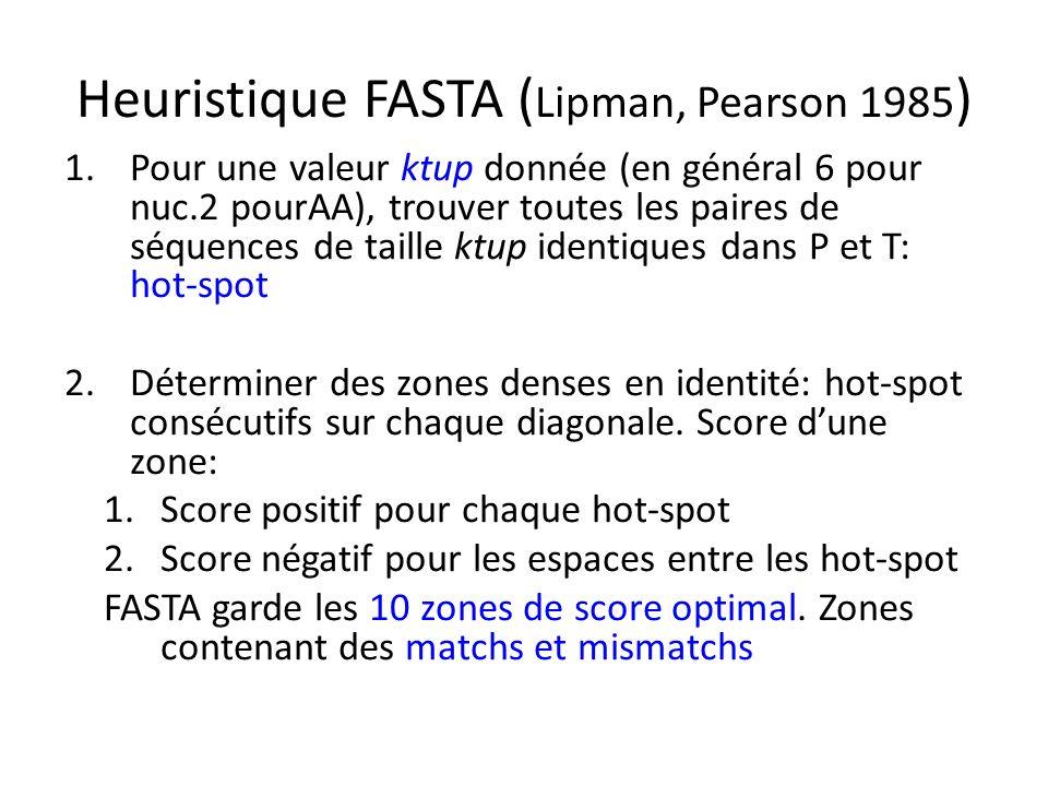 Heuristique FASTA ( Lipman, Pearson 1985 ) 1.Pour une valeur ktup donnée (en général 6 pour nuc.2 pourAA), trouver toutes les paires de séquences de taille ktup identiques dans P et T: hot-spot 2.Déterminer des zones denses en identité: hot-spot consécutifs sur chaque diagonale.