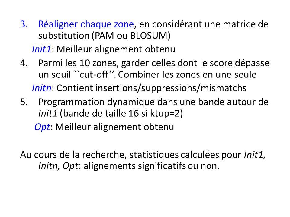 3.Réaligner chaque zone, en considérant une matrice de substitution (PAM ou BLOSUM) Init1: Meilleur alignement obtenu 4.Parmi les 10 zones, garder celles dont le score dépasse un seuil ``cut-off.