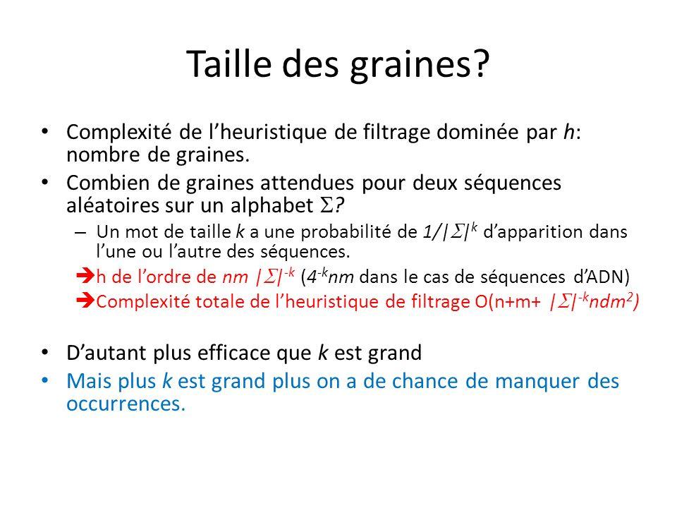 Taille des graines.Complexité de lheuristique de filtrage dominée par h: nombre de graines.