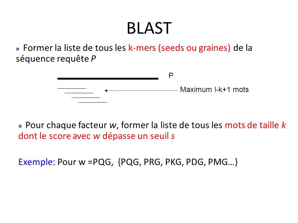 BLAST Former la liste de tous les k-mers (seeds ou graines) de la séquence requête P P Maximum l-k+1 mots Pour chaque facteur w, former la liste de tous les mots de taille k dont le score avec w dépasse un seuil s Exemple: Pour w =PQG, {PQG, PRG, PKG, PDG, PMG…}