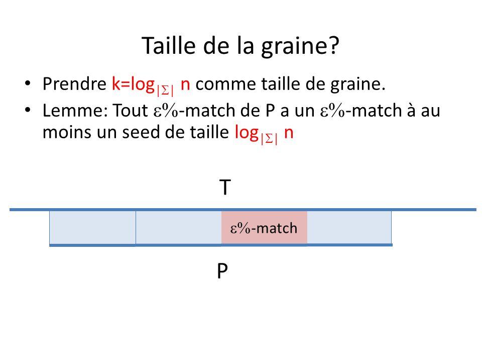 Taille de la graine.Prendre k=log | | n comme taille de graine.