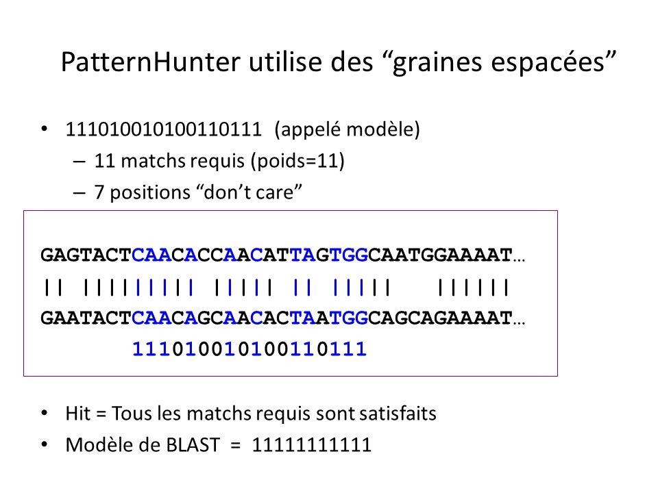 PatternHunter utilise des graines espacées 111010010100110111 (appelé modèle) – 11 matchs requis (poids=11) – 7 positions dont care GAGTACTCAACACCAACATTAGTGGCAATGGAAAAT… || ||||||||| ||||| || ||||| |||||| GAATACTCAACAGCAACACTAATGGCAGCAGAAAAT… 111010010100110111 Hit = Tous les matchs requis sont satisfaits Modèle de BLAST = 11111111111